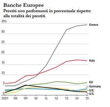 blog_eu_banks_npl